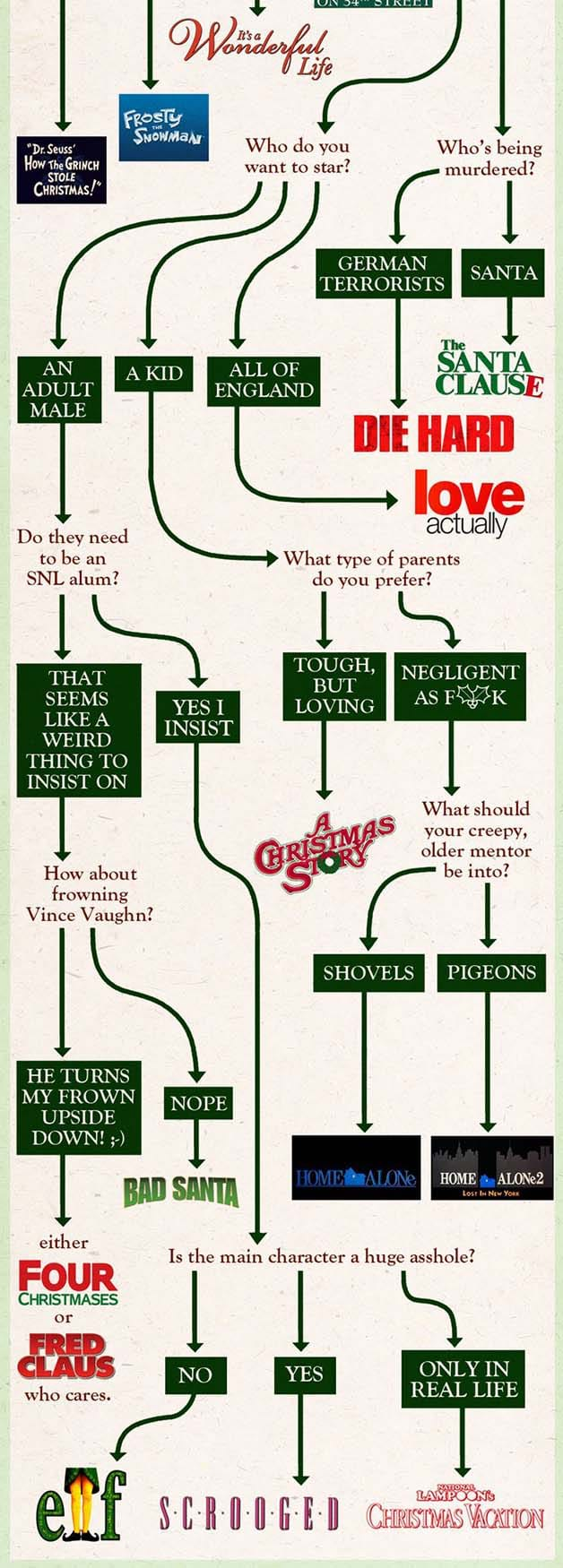 Which Christmas Movie Should You Watch?